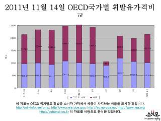 2011 년  11 월  14 일  OECD 국가별 휘발유가격비교