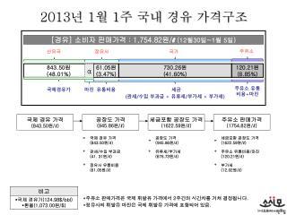 2013 년  1 월  1 주 국내 경유 가격구조