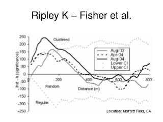 Ripley K – Fisher et al.