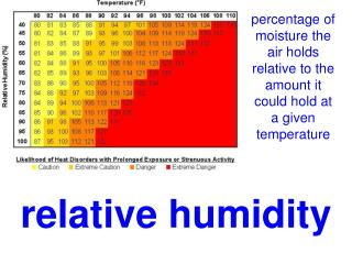 percentage of moisture the air holds relative to the amount it could hold at a given temperature