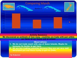 Comparing Islands
