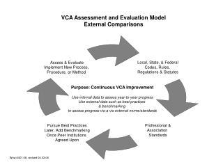VCA Assessment and Evaluation Model External Comparisons