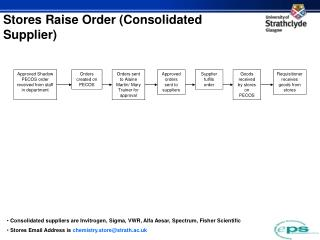 Stores Raise Order (Consolidated Supplier)