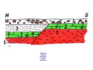 Hecha la historia geológica en los ejercicios