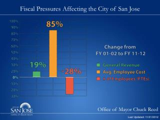 Fiscal Pressures Affecting the City of San Jose