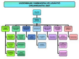 UUDENMAAN VAMMAISPALVELUSÄÄTIÖ ORGANISAATIO 2007