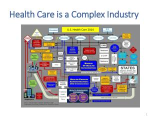 Health Care is a Complex Industry