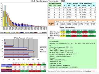 Advancement:  Average time to promote: HT3 2, HT2 4, HT1 8, HTC 13, HTCS 17.2, HTCM 21.5.