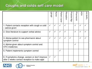 Coughs and colds self care model