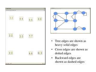 Tree edges are shown as heavy solid edges Cross edges are shown as dotted edges