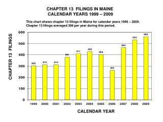 CHAPTER 13  FILINGS IN MAINE          CALENDAR YEARS 1999 – 2009