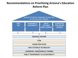 Recommendations on Prioritizing Arizona's Education Reform Plan