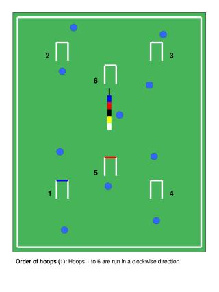 Order of hoops (1):  Hoops 1 to 6 are run in a clockwise direction