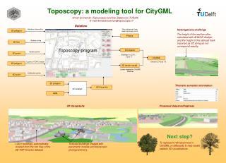 Toposcopy: a modeling tool for CityGML