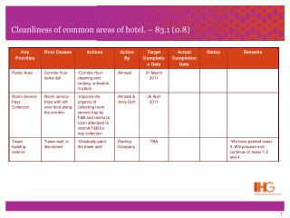 Cleanliness of common areas of hotel. – 83.1 (0.8)