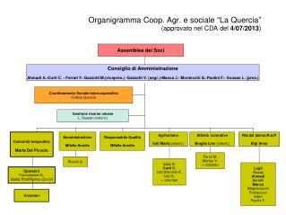 """Organigramma Coop. Agr. e sociale  """" La Quercia """" (approvato nel CDA del  4/07/2013 )"""