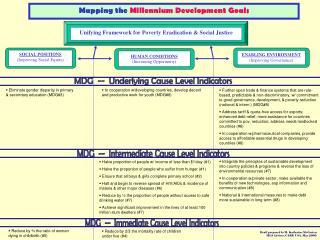 MDG  --  Intermediate Cause Level Indicators
