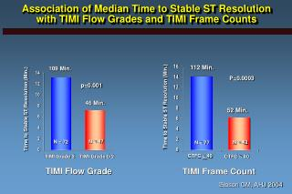Association of Median Time to Stable ST Resolution with TIMI Flow Grades and TIMI Frame Counts