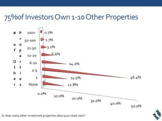 75%of Investors Own 1-10 Other Properties