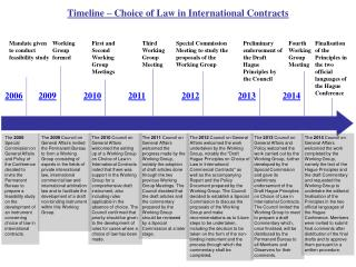 Timeline – Choice of Law in International Contracts
