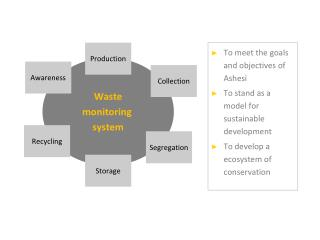 Waste monitoring  system