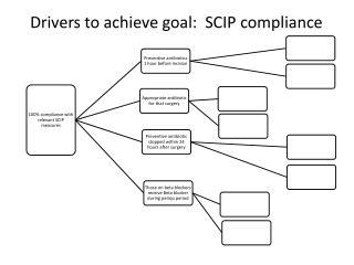 Drivers to achieve goal:  SCIP compliance