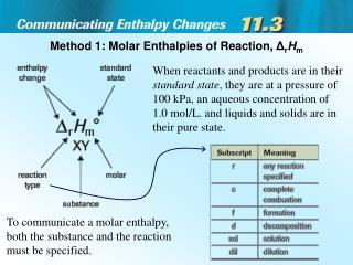 Method 1: Molar Enthalpies of Reaction,  Δ r H m