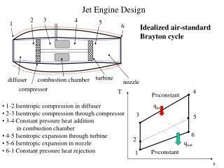 Jet Engine Design