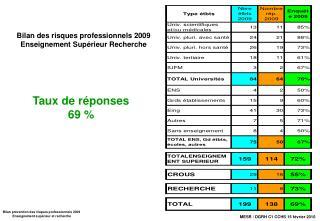Bilan des risques professionnels 2009 Enseignement Supérieur Recherche