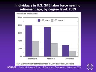 Individuals in U.S. S&E labor force nearing  retirement age, by degree level: 2003