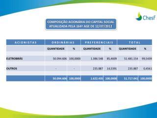 COMPOSIÇÃO ACIONÁRIA DO CAPITAL SOCIAL ATUALIZADA PELA 164ª AGE DE 12/07/2012