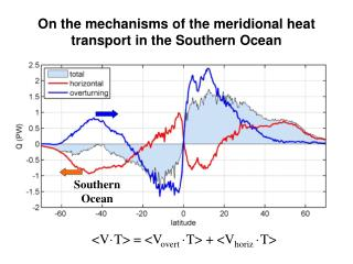On the mechanisms of the meridional heat transport in the Southern Ocean
