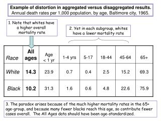 1. Note that whites have  a higher overall  mortality rate
