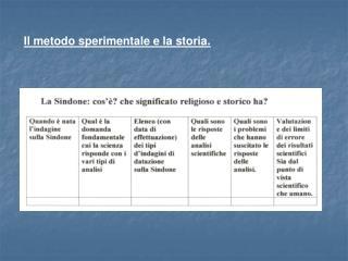 Il metodo sperimentale e la storia.