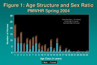 Figure 1: Age Structure and Sex Ratio PMWHR Spring 2004