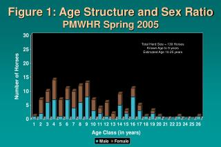 Figure 1: Age Structure and Sex Ratio PMWHR Spring 2005