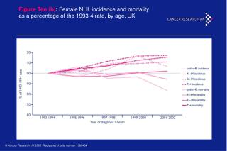 Figure Ten (b) : Female NHL incidence and mortality as a percentage of the 1993-4 rate, by age, UK