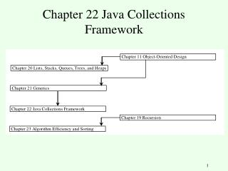 JAVA FRAMEWORK IN COLLECTION