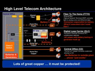 High Level Telecom Architecture