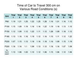 Time of Car to Travel 300 cm on Various Road Conditions (s)