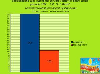 1 - La scuola mi piace TOTALE UNITA' STATISTICHE ESAMINATE: 548