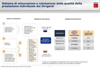 Sistema di misurazione e valutazione della qualità della prestazione individuale dei Dirigenti