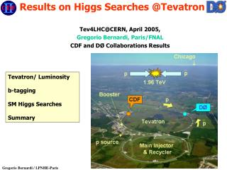 Tev4LHC@CERN, April 2005,  Gregorio Bernardi, Paris/FNAL CDF and D Ø  Collaborations Results