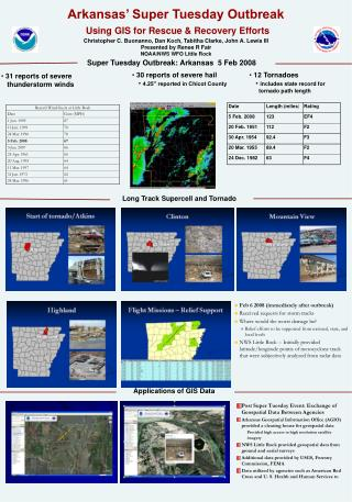 Arkansas' Super Tuesday Outbreak Using GIS for Rescue & Recovery Efforts