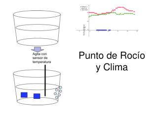 Punto de Rocío y Clima