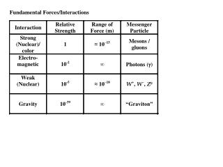 Fundamental Forces/Interactions