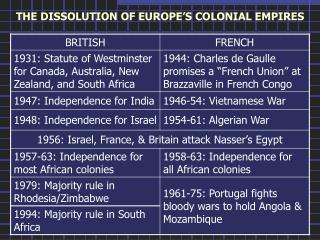 THE DISSOLUTION OF EUROPE'S COLONIAL EMPIRES