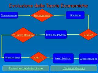 Evoluzione delle Teorie Economiche