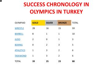 SUCCESS CHRONOLOGY IN OLYMPICS IN TURKEY