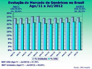 Evolução  do Mercado de Genéricos no  Brasil Ago/11 a Jul/2012
